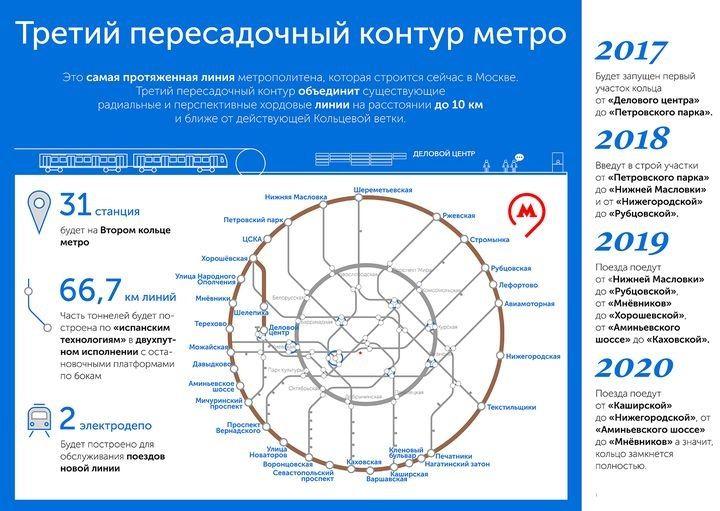 Третий пересадочный контур московского метро в 2019