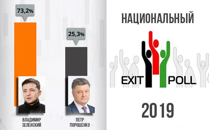 Победа Зеленского во 2 туре - национальный экзит-пол