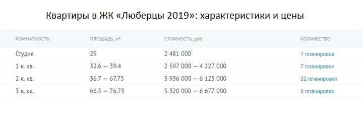 Цены на квартиры в ЖК Люберцы