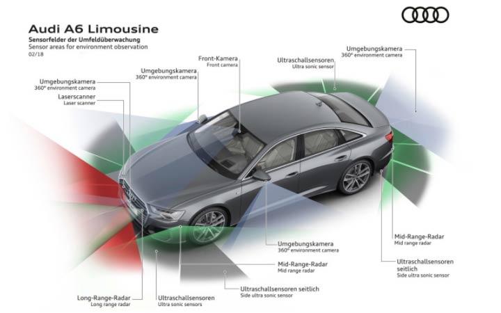 Технические характеристики Audi A6 2019