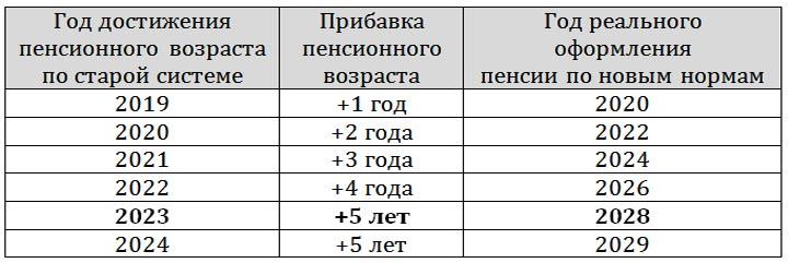 Расчет пенсии с 2019 по 2024 год