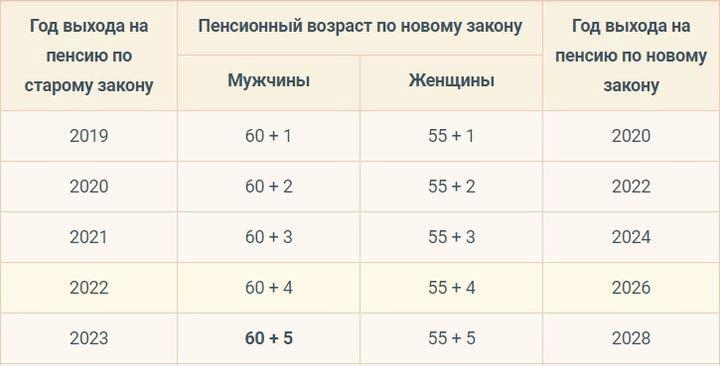 Таблица пенсионного возраста в переходной период с 2019 года