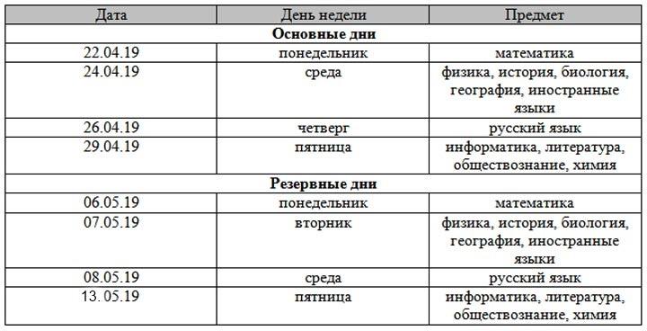Расписание экзаменов огэ физический смысл производной задачи решения