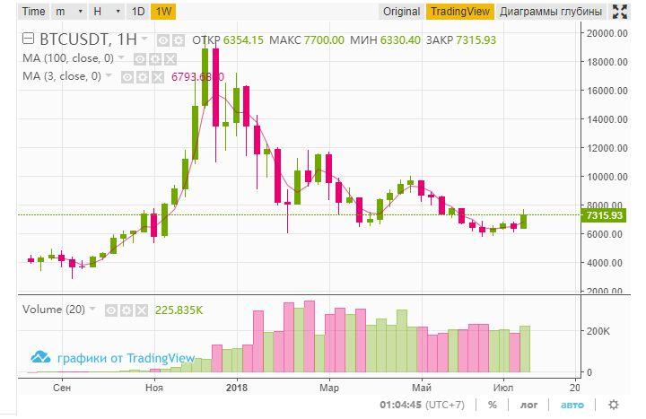 BTC/ USDT недельный график