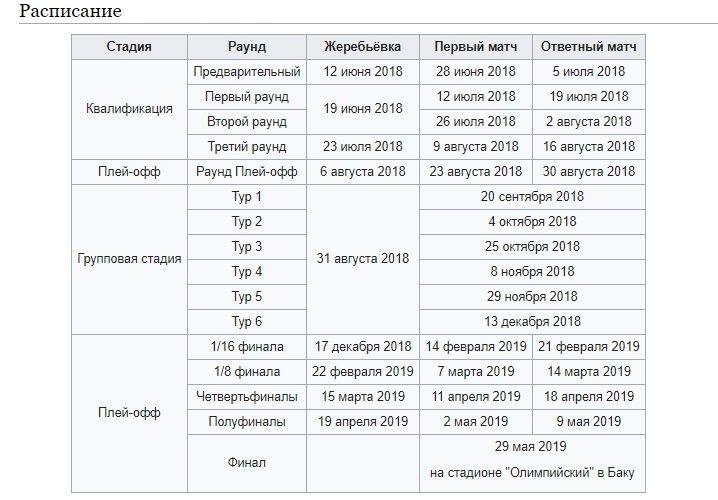 Расписание матчей Лиги Европы 2018-2019
