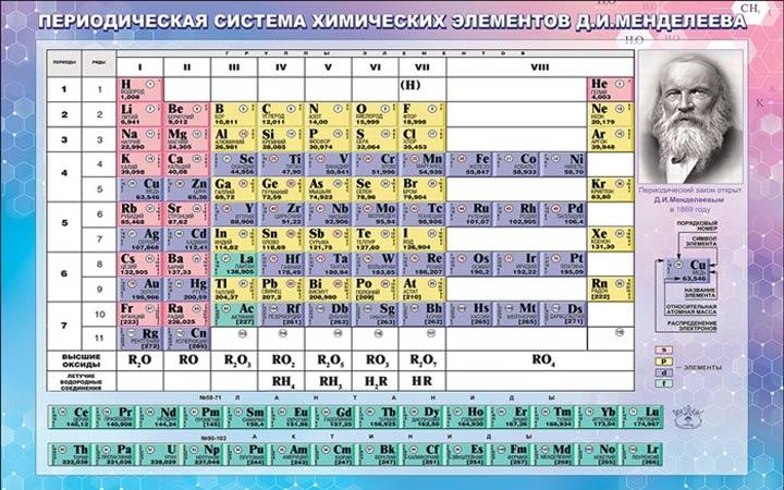 Подготовка к ОГЭ 2019 оп химии