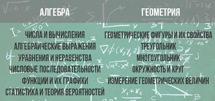 Темы ОГЭ по математике в 2019 году