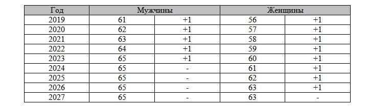 Таблица выхода на пенсию с 2019 года для РФ