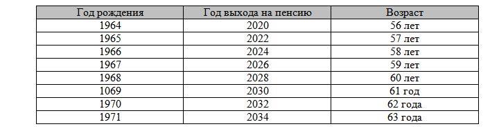 Таблица выхода на пенсию с 2019 года по годам рождения (женщины)