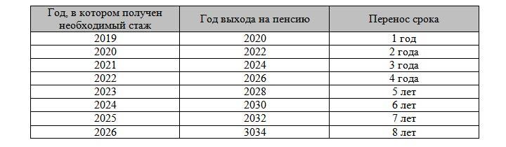 Таблица выхода на пенсию с 2019 года для льготников