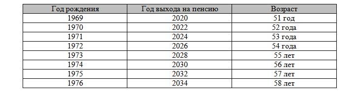 Таблица выхода на пенсию для северян с 2019 года (женщины)