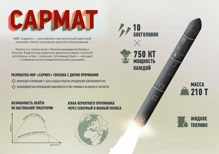 Межконтинентальная ракета Сармат
