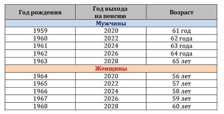 Пенсионный возраст с 2019 года