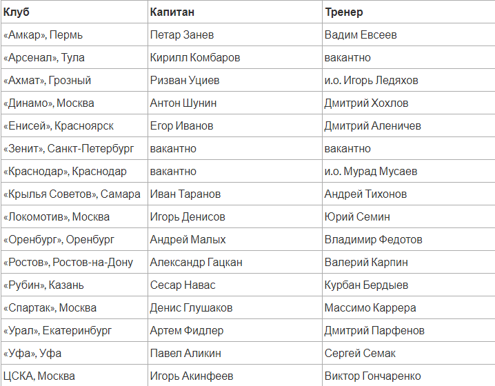 Состав команд чемпионата России по футболу 2018-2019 года