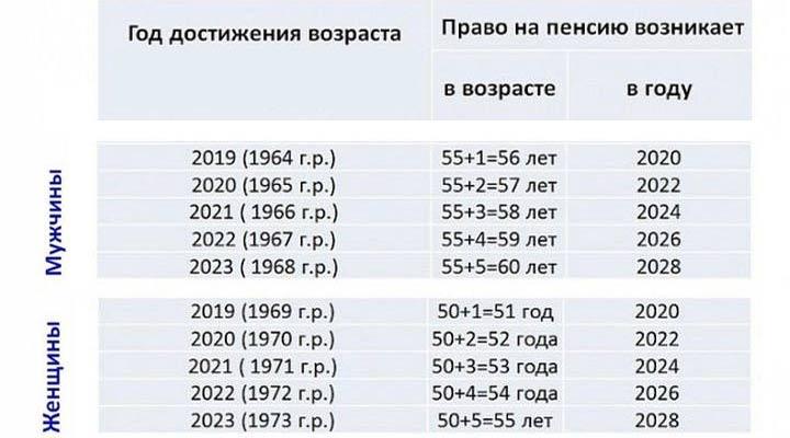 Расчет возраста и года выхода на пенсию с 2019