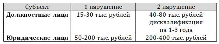 Новые штрафы при нарушении ТБ с 1 октября 2019 года