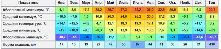 Климатограмма Челябинска
