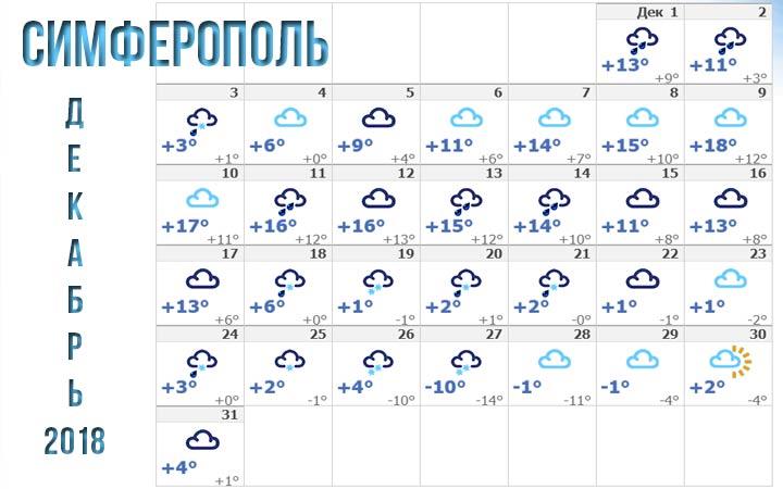 Декабрь 2018 в Симферополе погода
