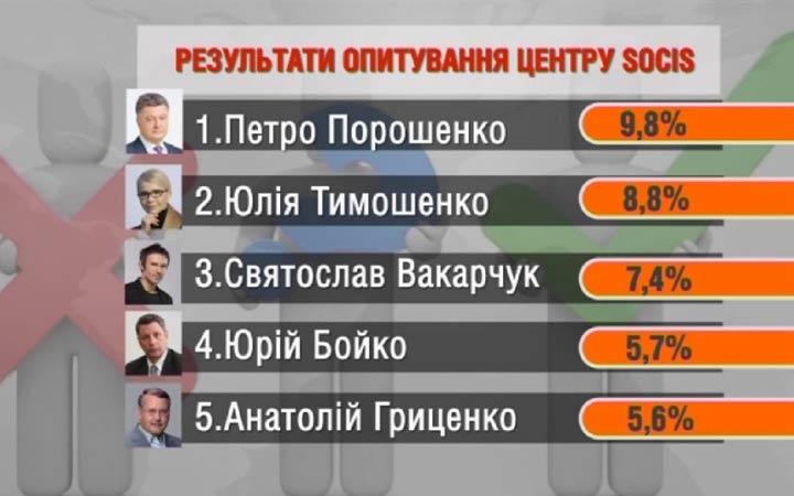 Рейтинг кандидатов в президенты Украина 2019