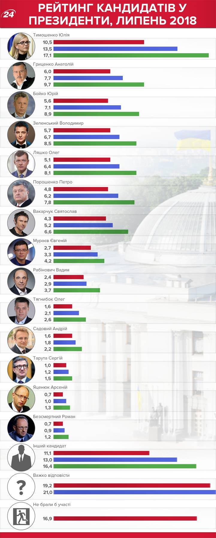 Рейтинг кандидатов в президенты Украины в 2019 году по дынным Телеканала 24