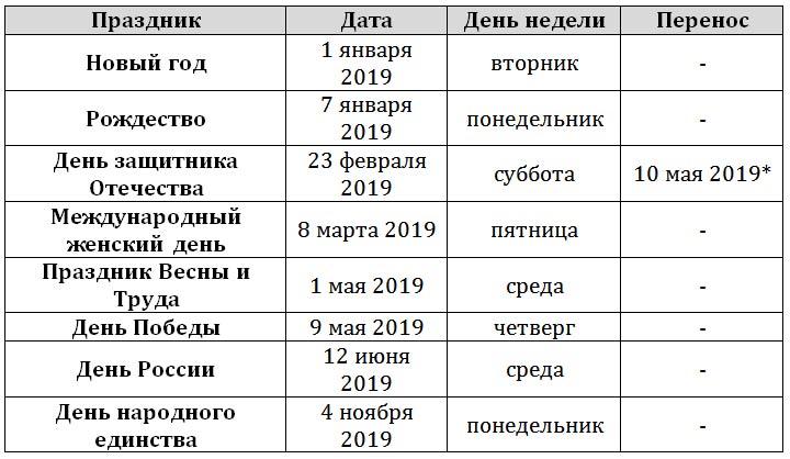 Все праздники РФ в 2019 году