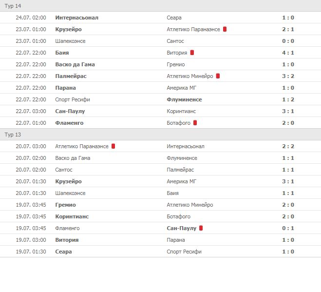 Футбол турнирная таблица бразилия серия а [PUNIQRANDLINE-(au-dating-names.txt) 29