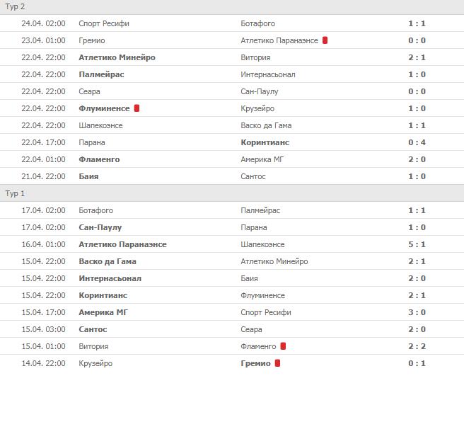 Турнирная таблица по футболу чемпионата бразилии [PUNIQRANDLINE-(au-dating-names.txt) 63