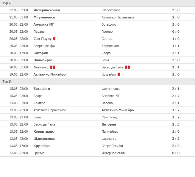 Календарь чемпионата Бразилии по футболу 2018 года
