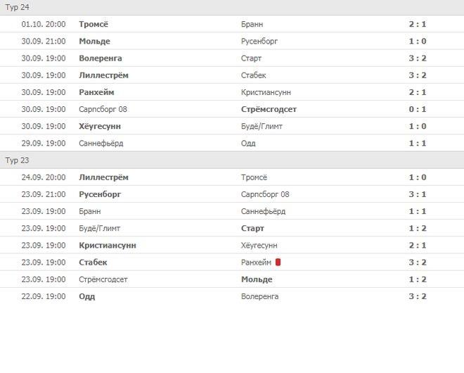 Календарь чемпионата Норвегии по футболу 2018 года