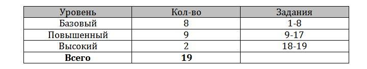 Уровни заданий ЕГЭ по математике профильного уровня в 2019 году