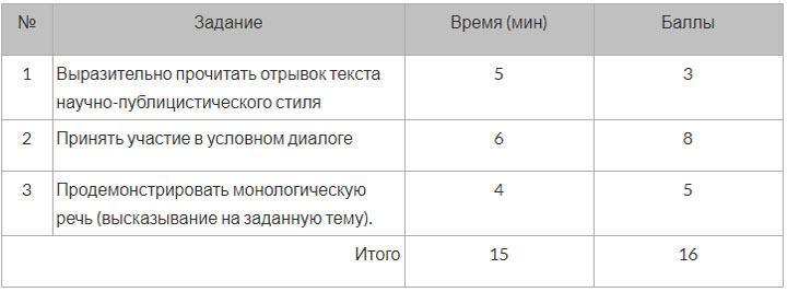 Устная часть в ЕГЭ 2019 по русскому языку