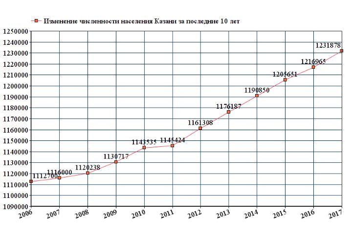 Динамика численности населения Казани