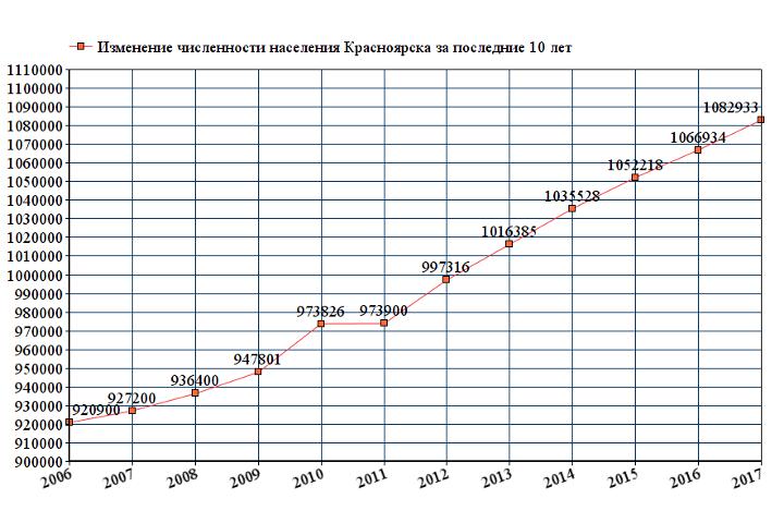 Динамика численности населения Красноярска