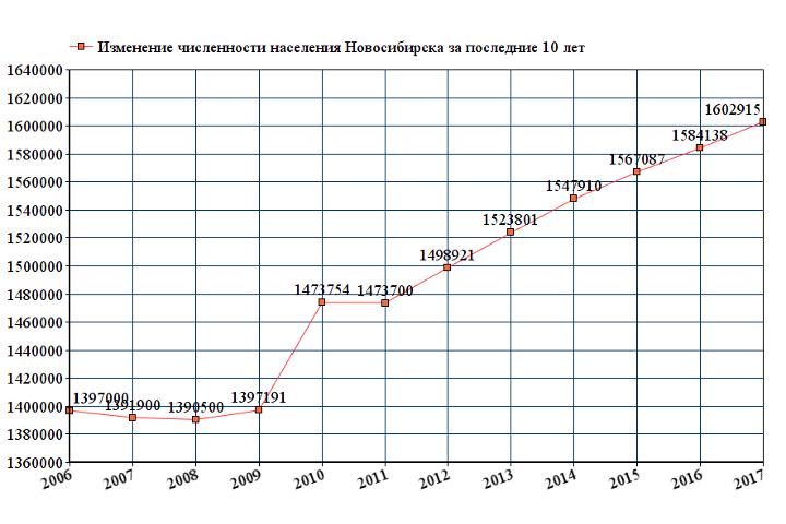 Динамика численности населения Новосибирска