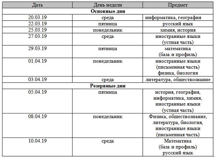 Расписание досрочного периода ЕГЭ 2019 года