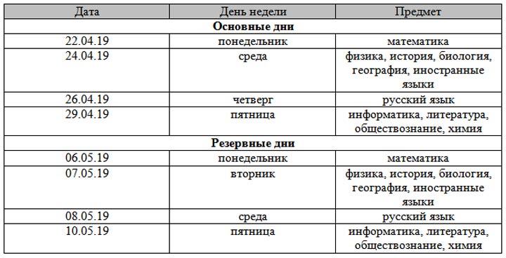 Расписание досрочного периода ОГЭ 2019 года