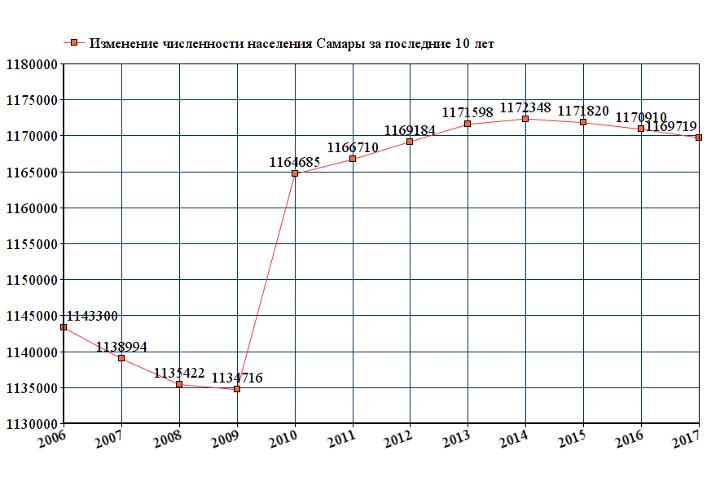 Динамика численности населения Самары
