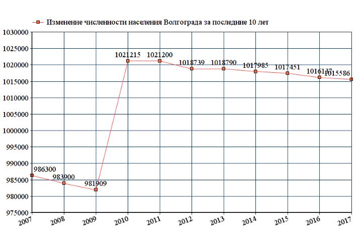 Динамика численности населения Волгограда
