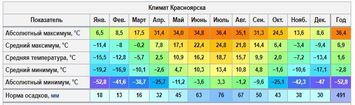 Температура воздуха в Красноярске