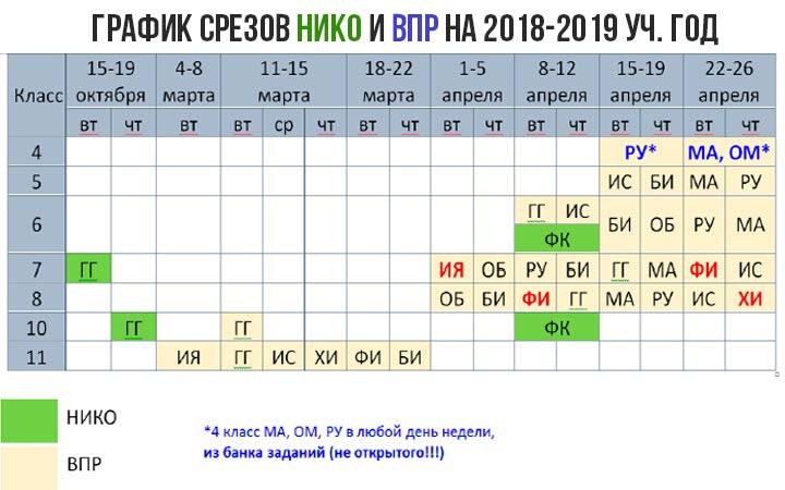 Полный график работ ВПР и НИКО на 2018-2019 учебный год