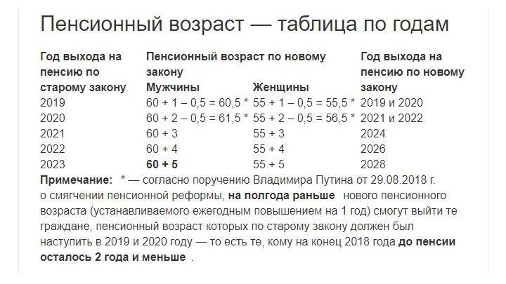 """Пенсионное законодательство с 1 января 2019 года"""""""
