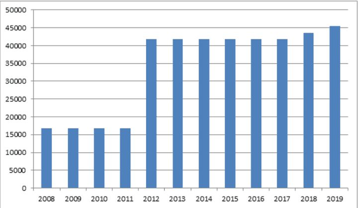 Динамика роста окладов за последние 10 лет