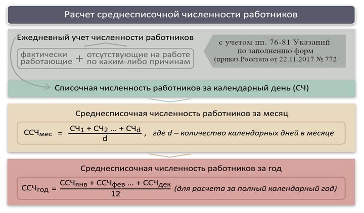 Формулы расчета среднесписочной численности