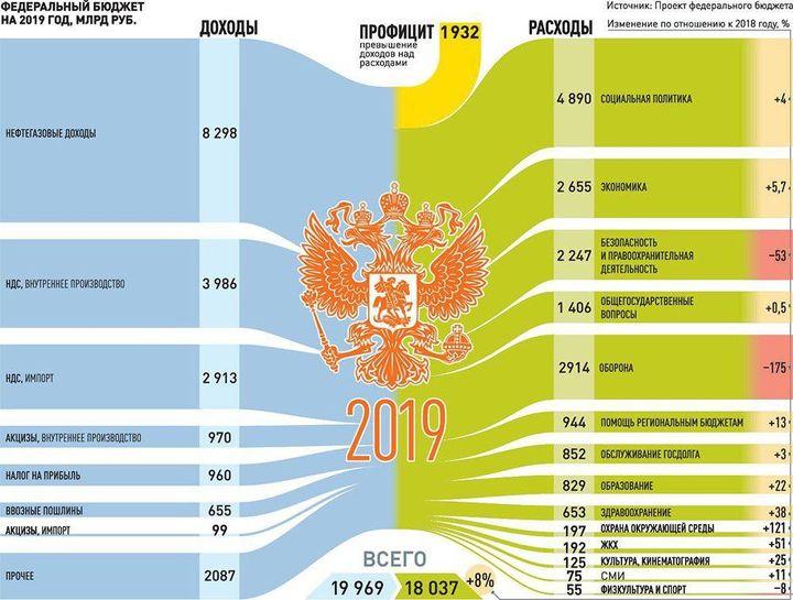 Бюджет РФ 2019