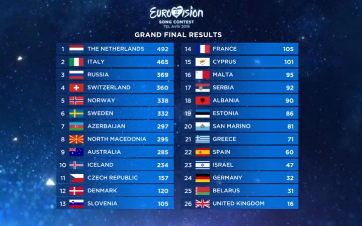 Результаты голосования в финале Евровидения 2019