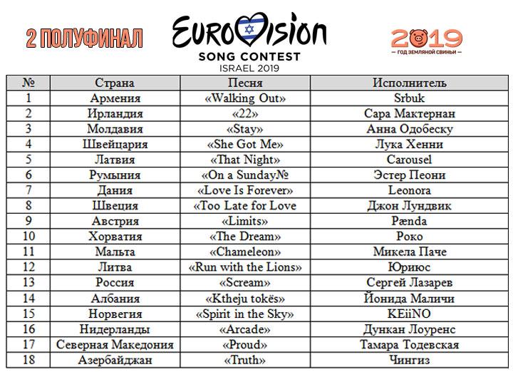Участники 2-го полуфинала Евровидение 2019
