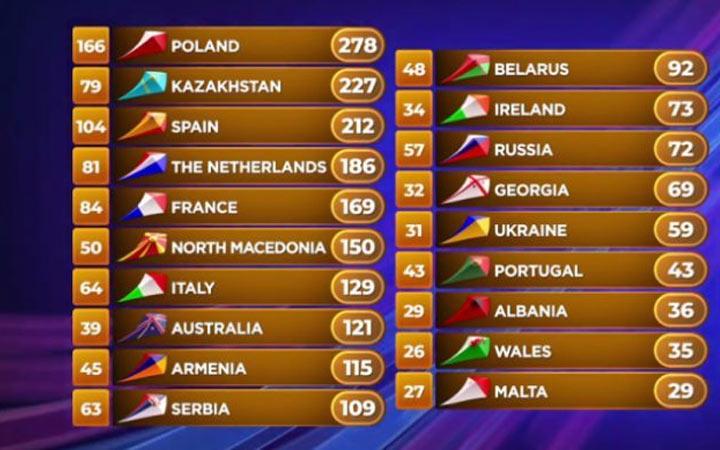 Детское Евровидение 2019 таблица результатов