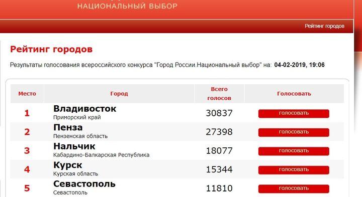 Город России: национальный выбор рейтинг