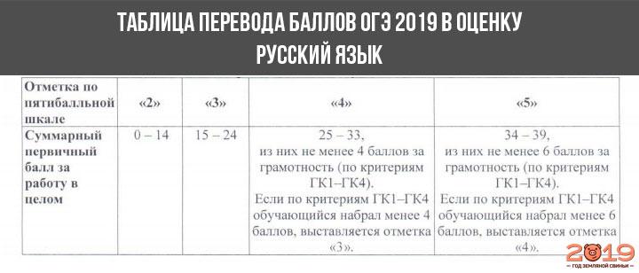 Шкала перевода баллов в оценку ОГЭ 2019 русский язык