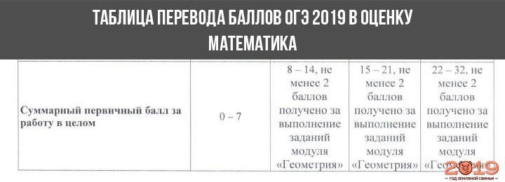Шкала перевода баллов в оценку ОГЭ 2019 математика